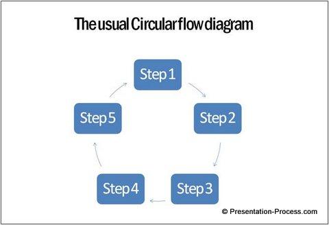 Create Stunning Circular Flow Diagram Easily