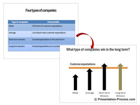 Boring Table to PowerPoint Diagram in a Business Presentation