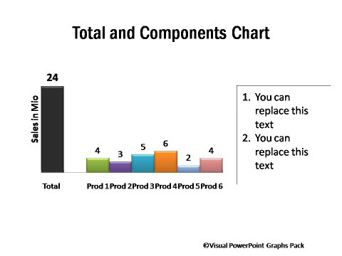 Unusual Chart Templates in PowerPoint