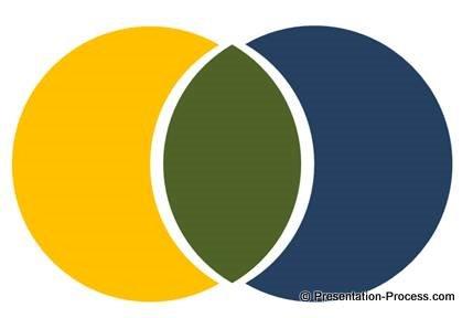 Segmented Venn Diagram in PowerPoint 2010