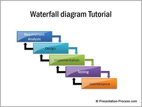Simple Waterfall Diagram in PowerPoint