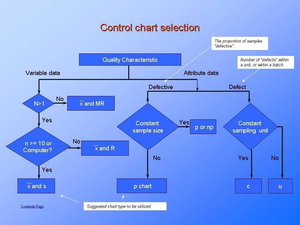 SPC - Statistical Process Control explainedPresentationEZE
