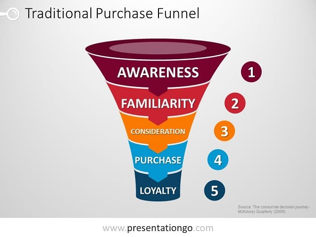 Free Funnels PowerPoint Templates - PresentationGo