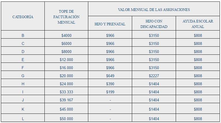 Asignaciones familiares: cuánto cobrarán los monotributistas según su categoría