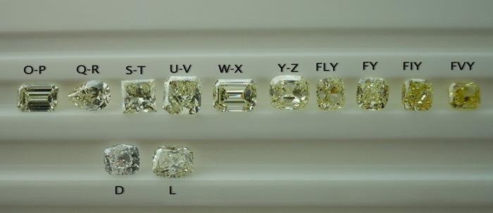 diamonds clarity and color scale - Alannoscrapleftbehind