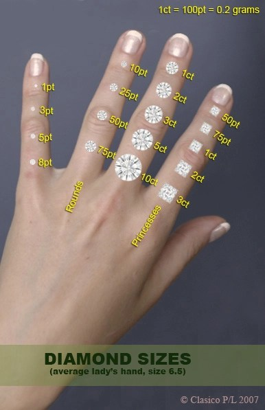 Stone sizes on 55 finger Finger, Dandy and Ring - diamond chart
