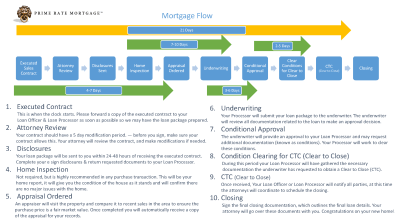 The Mortgage Loan Process Explained in Simple Steps
