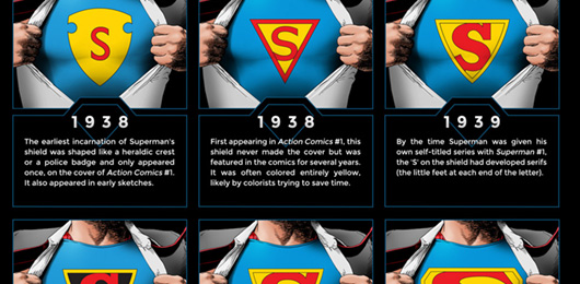 Best Free Live Wallpapers Iphone X The Evolution Of The Superman Symbol Infographic Primer