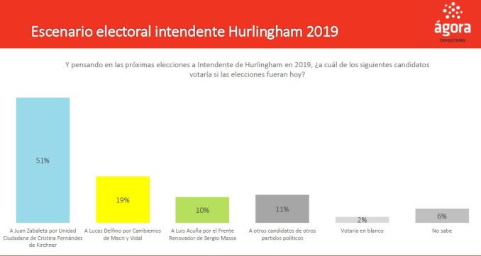 Encuesta febrero 2019 intendente