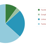 social media poll 150x150 Who Is Using Social Media and When [Study]