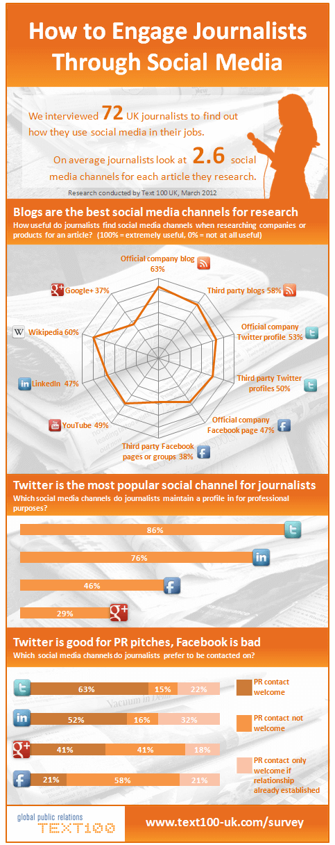 Engaging Journalists in Social Media Infographic1 How To Engage Journalists Through Social Media [Infographic]