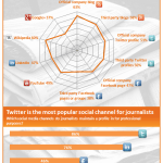 Engaging Journalists in Social Media Infographic1 150x150 Who Is Using Social Media and When [Study]