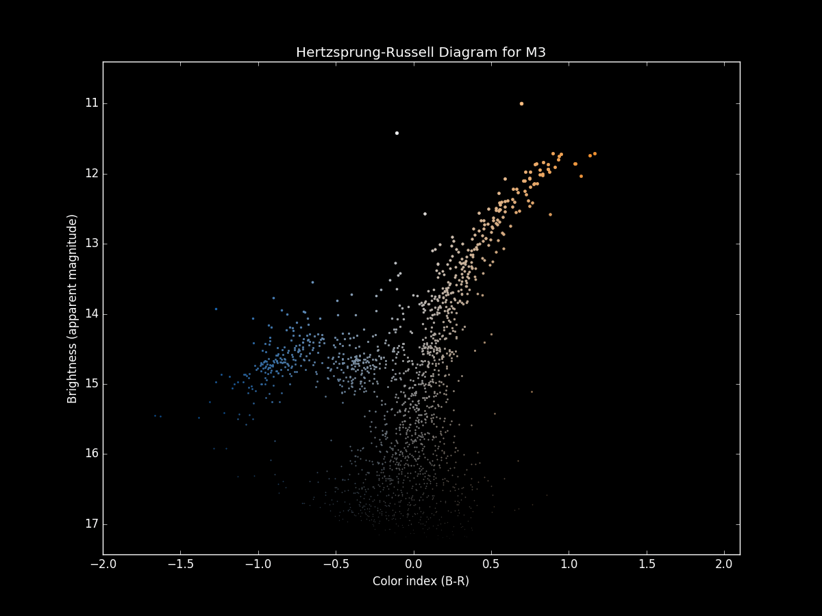 m3 hr diagram