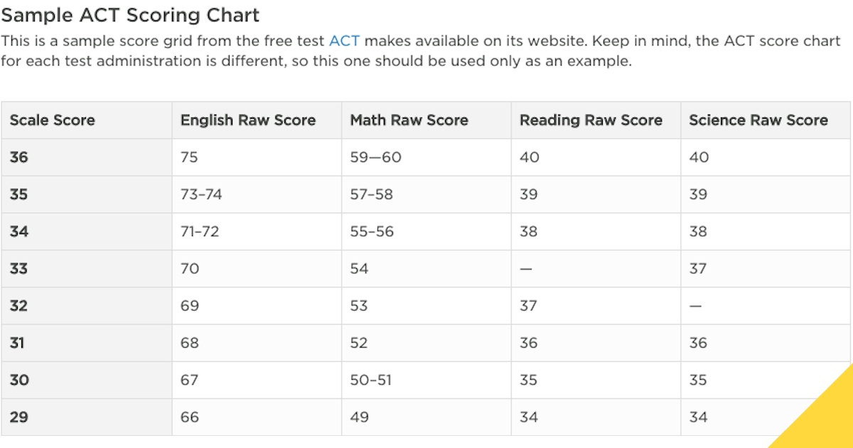 ACT Scoring Chart Calculate Your Score The Princeton Review