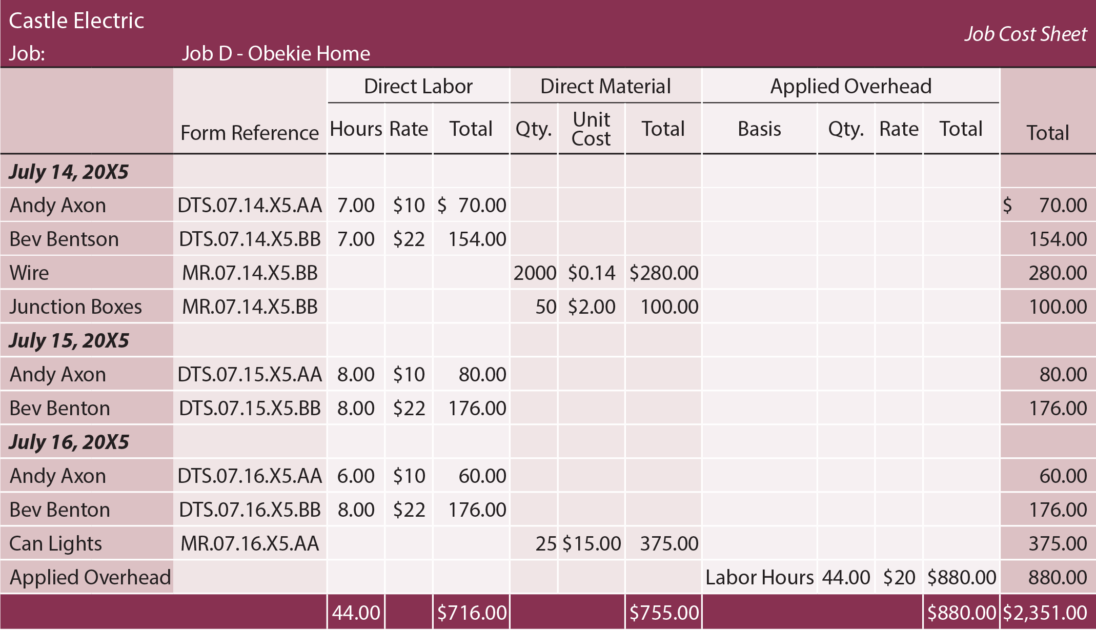 labor rate sheet template