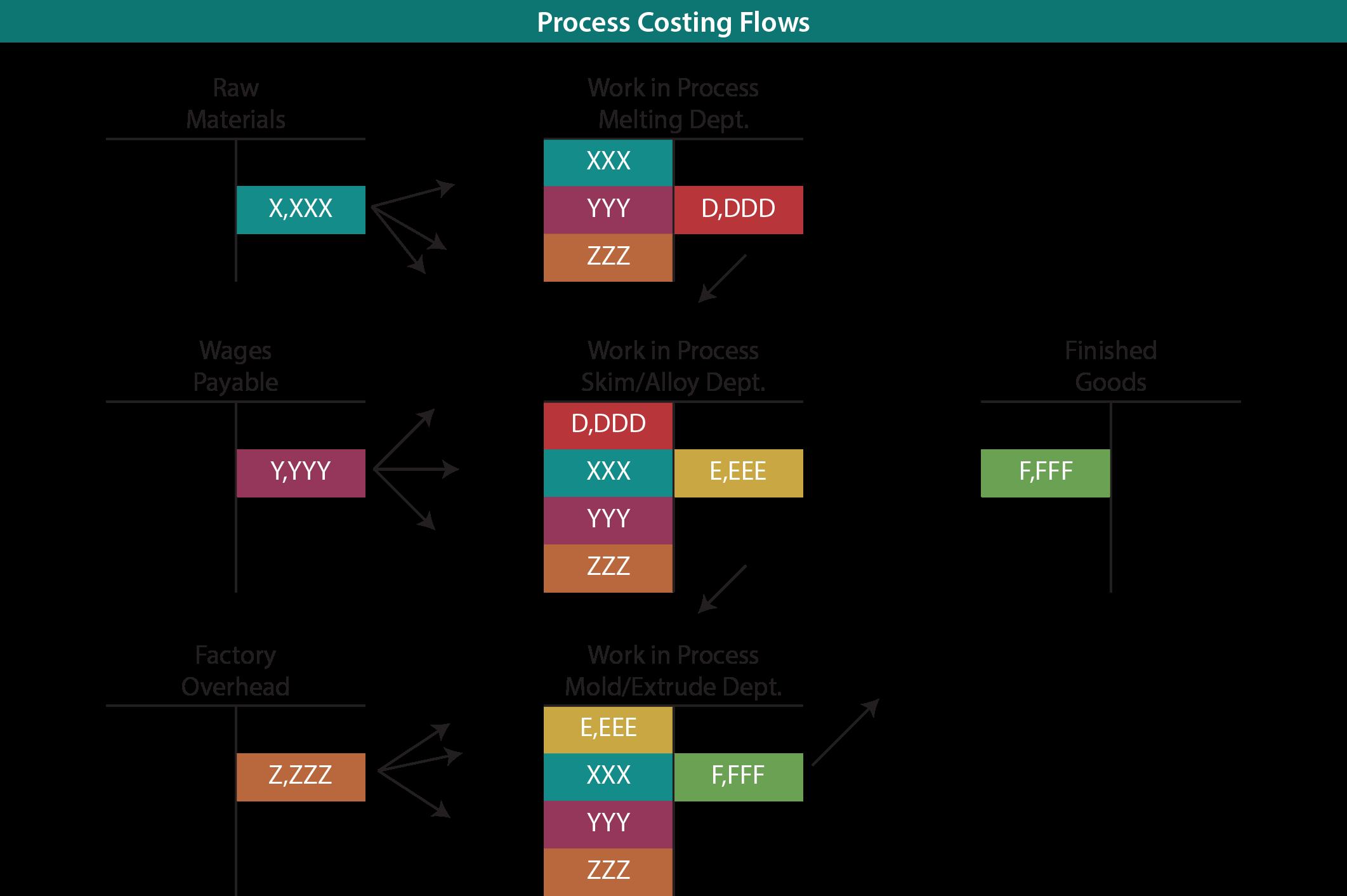 process flow diagram explanation