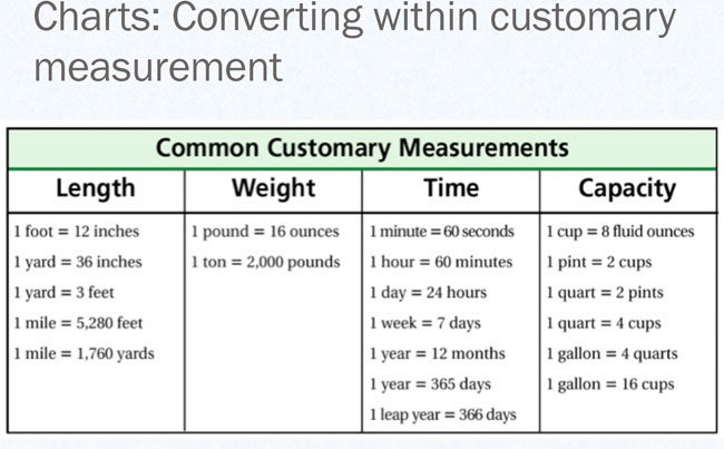 Printable Liquid Measurement Conversion Charts (with Guide) - Liquid Measurements Chart