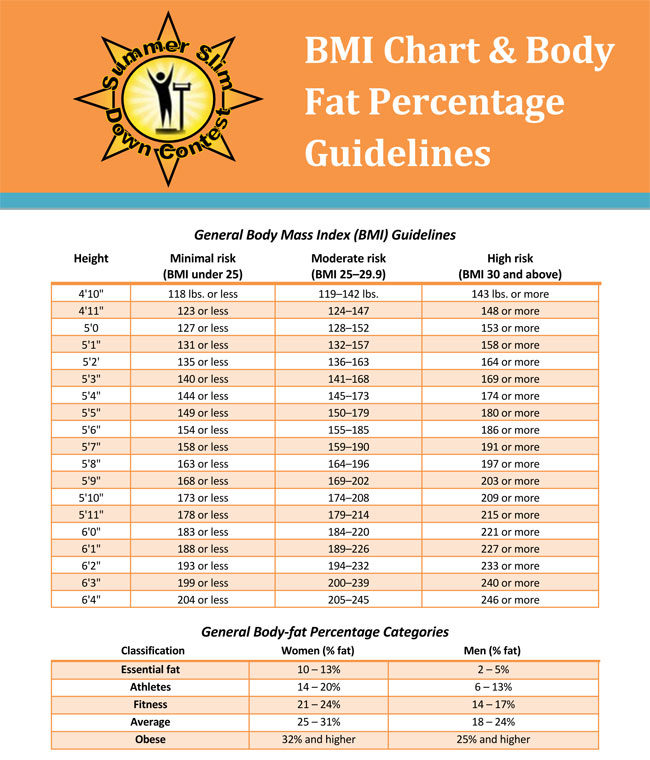 Free Printable Body Fat Index Charts (BMI Chart Indexes)