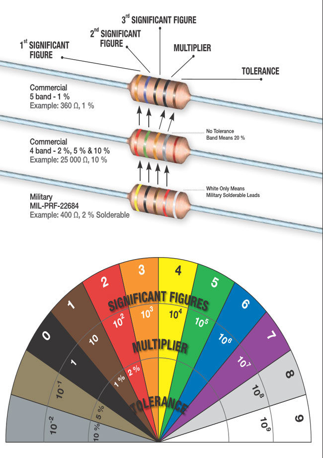 Resistor Color Code and Identification Charts (Value, Colour  size)