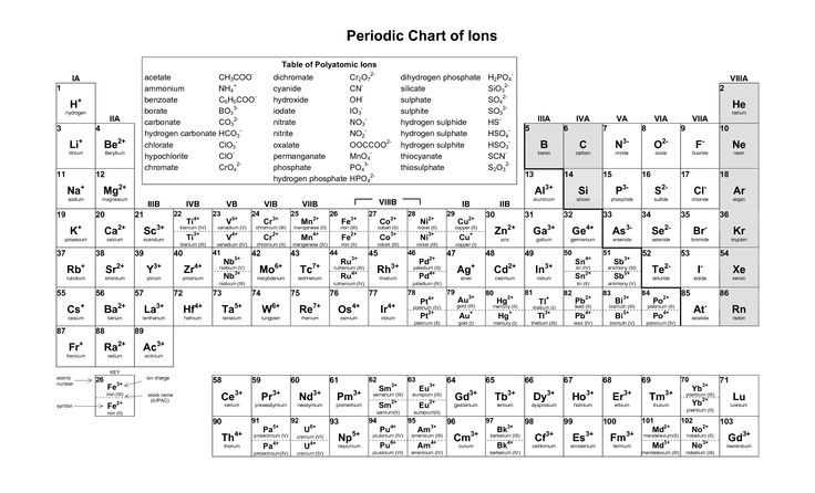 8 Best Images Of Periodic Table Printable Pdf Printable