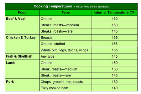 √ 5 Best Images of Printable Meat Temperature Chart