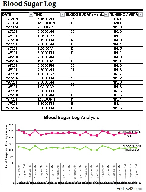 free printable blood sugar log sheets - Goalblockety