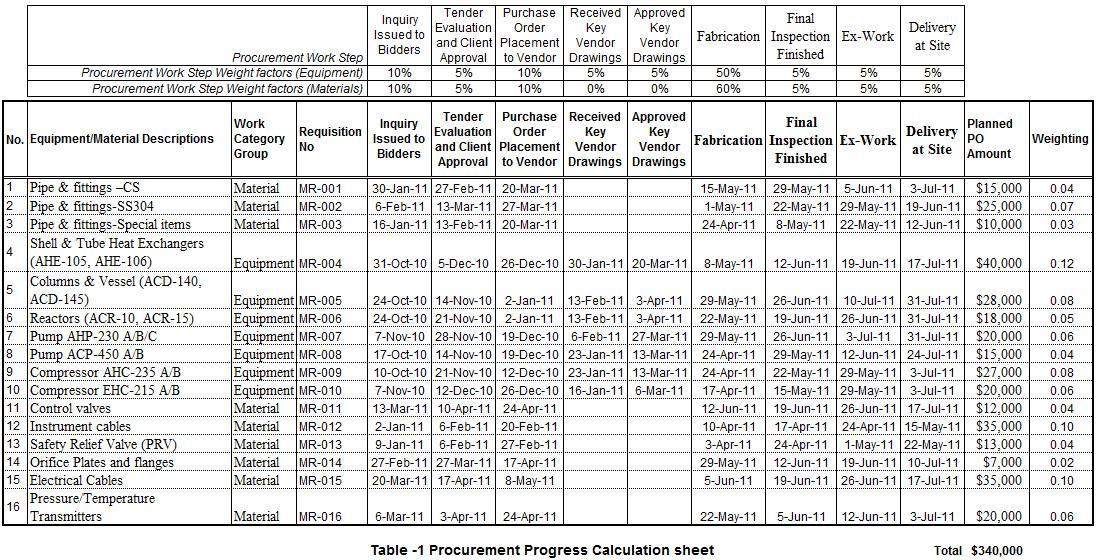 Procurement Schedule Template Excel printable schedule template
