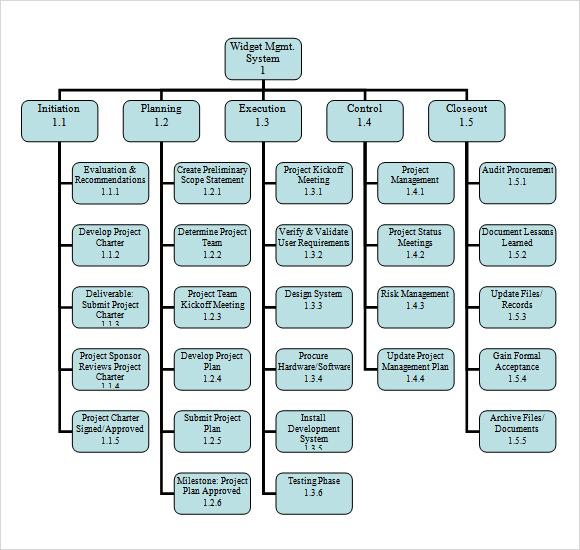 Work Breakdown Schedule Template printable schedule template