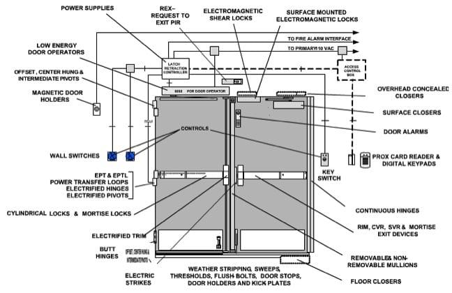 Commercial Door Hardware Manufacturers