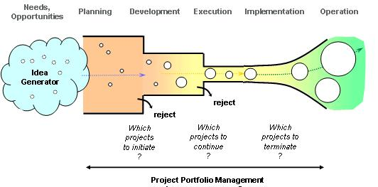 Improving the Project Prioritization Process - project prioritization template