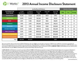income disclosure statement