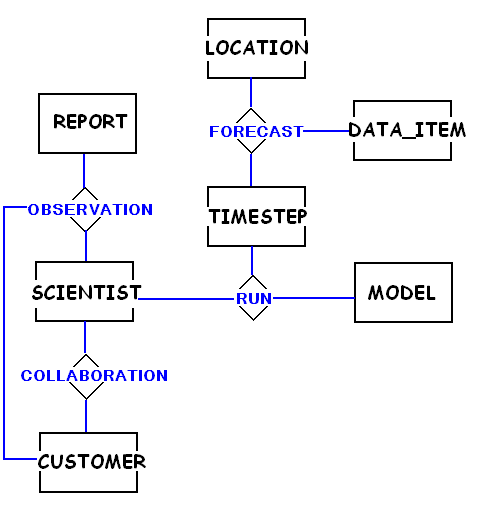 create er diagram from sql