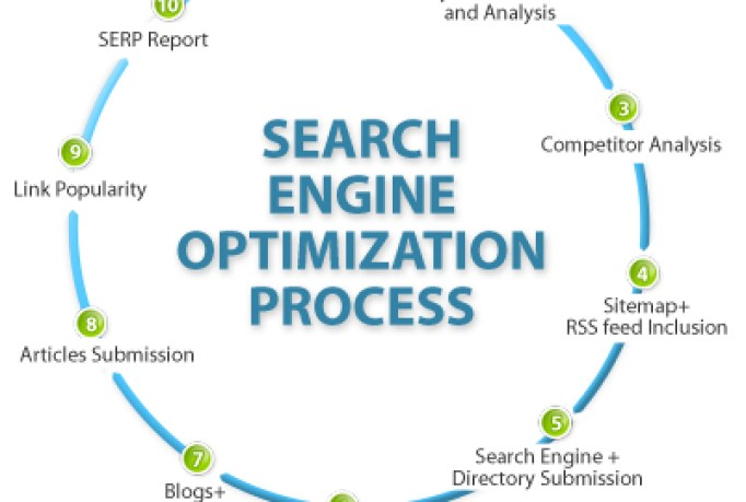 Search Engine Optimization - Making Websites Appearing First and Often