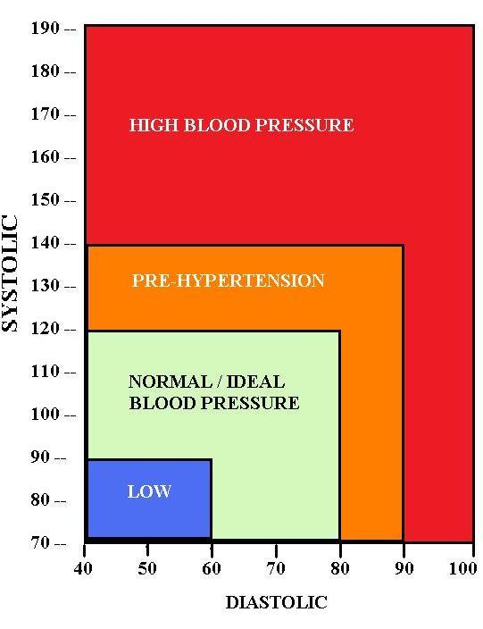 Blood Pressure Chart - What Is Normal?