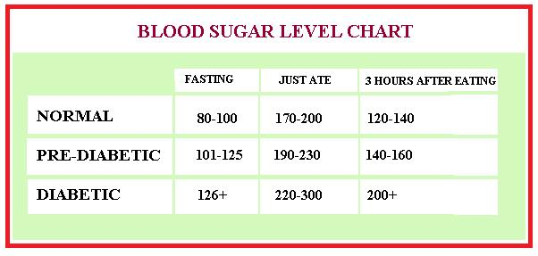 glucose level chart - Eczasolinf - glycemic index chart template