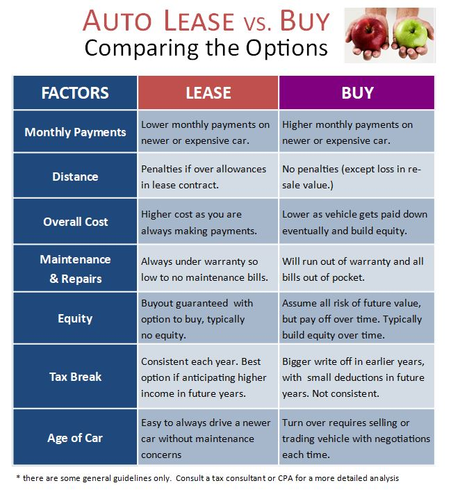 Should You Lease or Buy a Car? Real Estate Agents Bookkeeping