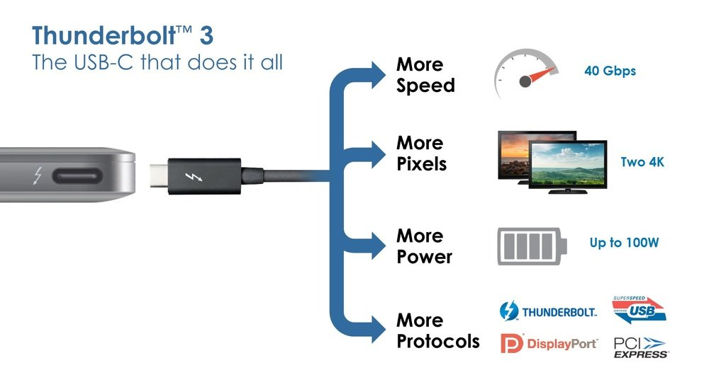 The Future Of USB And Thunderbolt – The C Type Connector