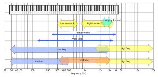 human voice frequency range chart - Morenimpulsar