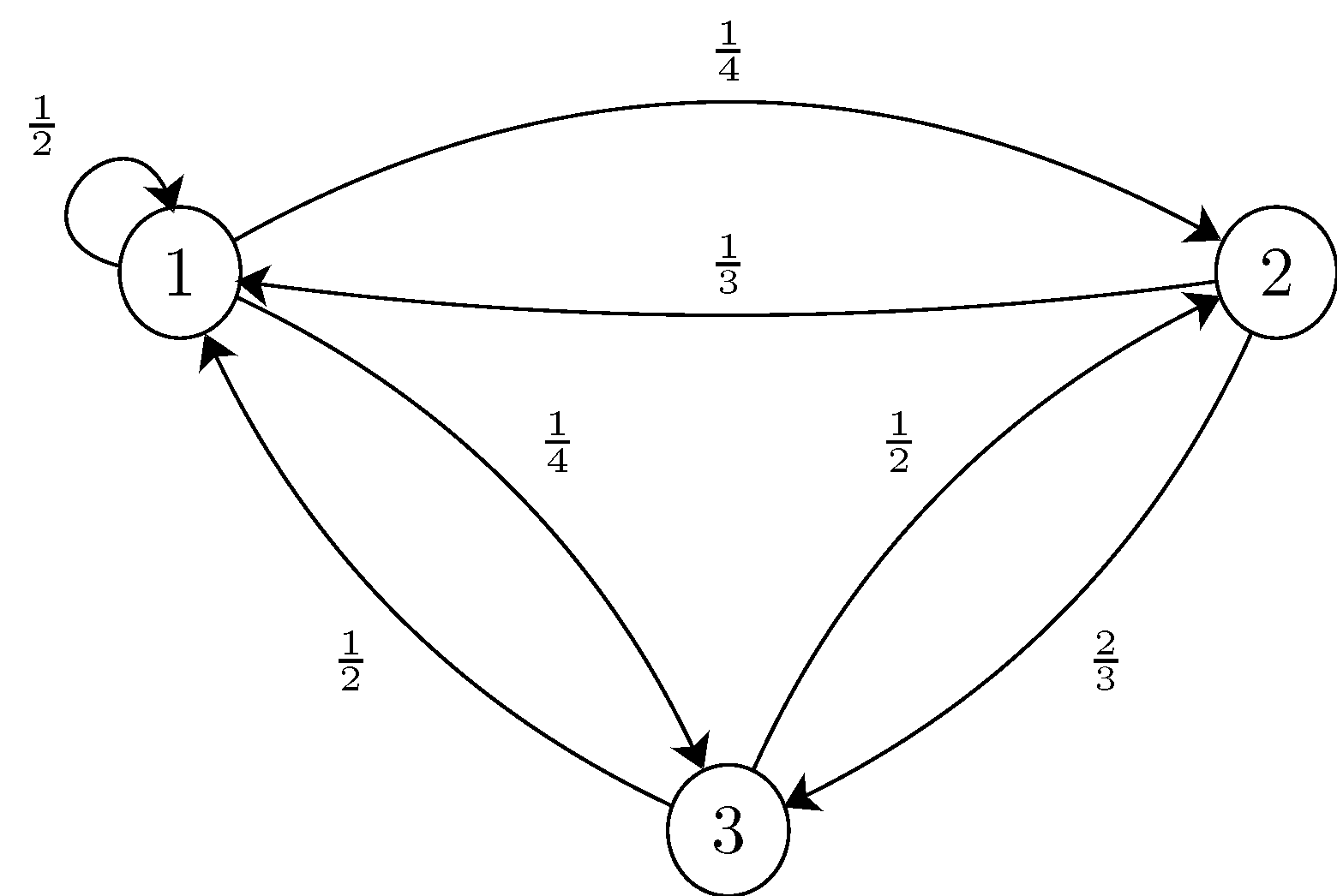 we can draw a state transition diagram