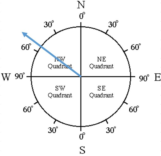 how to read a compass pdf