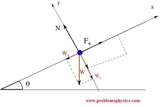 body diagram practice physics tutoring