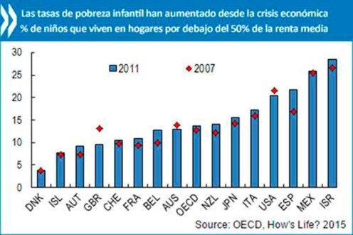 Las tasas de pobreza infantil a nivel mundial. Gráfico: OCDE