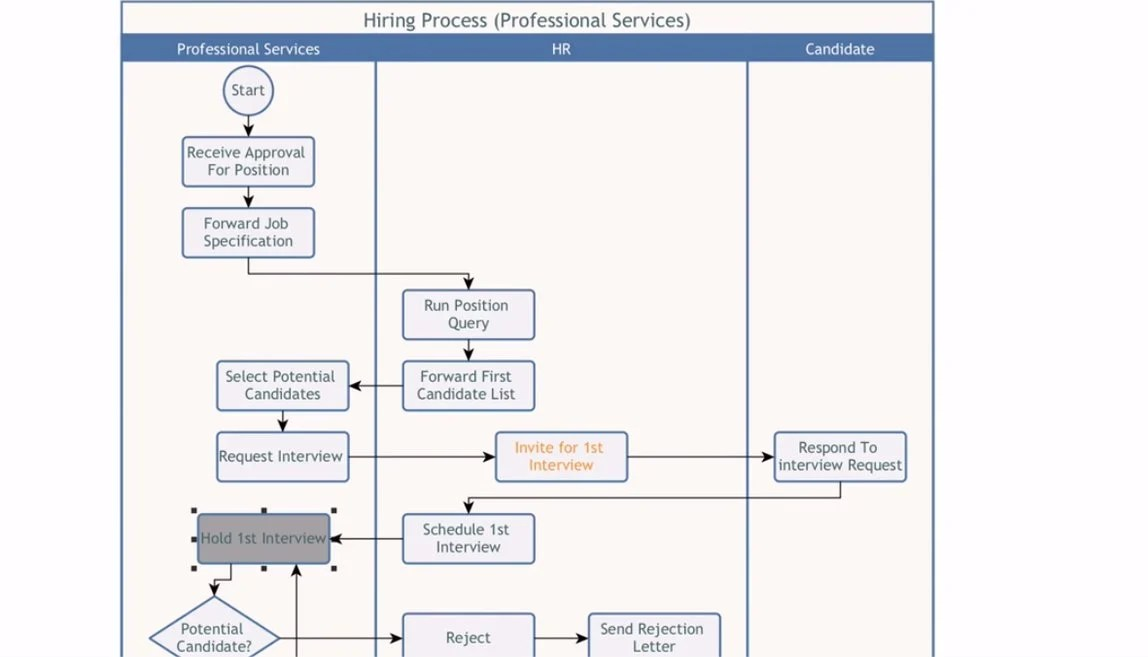 Why You Should Bother With Business Process Modeling Process