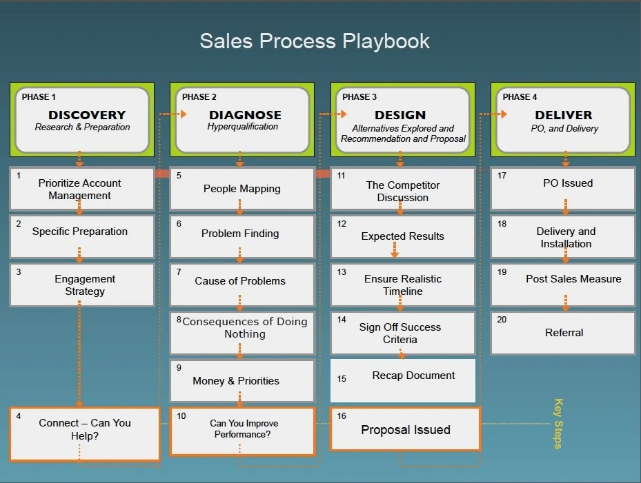 22 B2B Sales Management Statistics, and the Processes You Need to