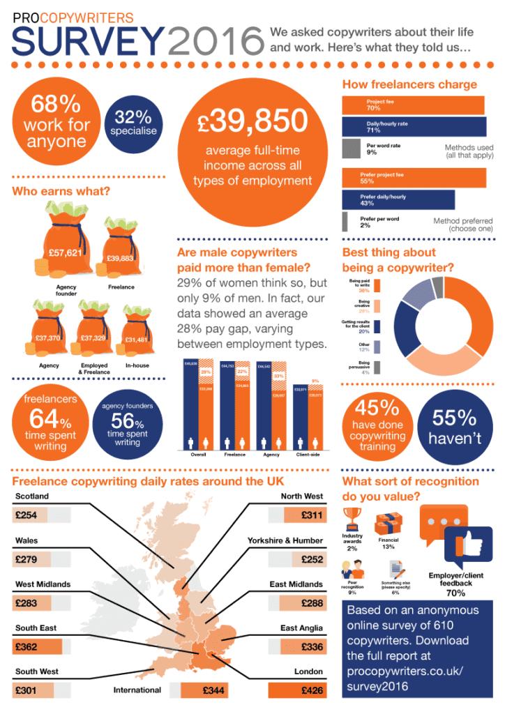 PCN-survey-infographic-v2