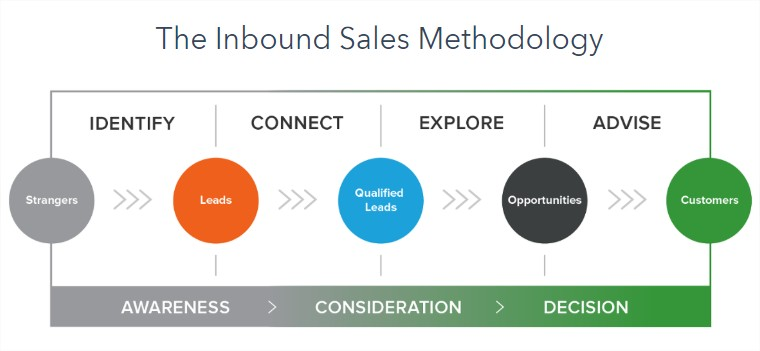Speeding Up Your Sales With the Inbound Sales Process