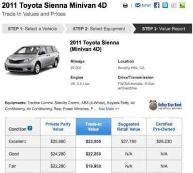 Blue Book Value Calculator: Buying and Selling Cars in 2011 – Product Reviews Net