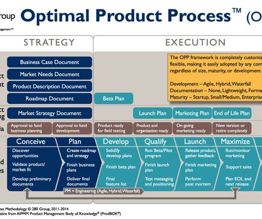 Definition and Framework - Product Management Today