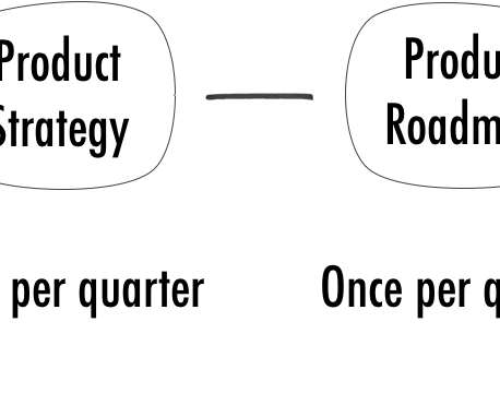 Product Strategy - Product Management Today