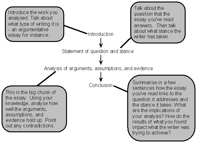 The Analytical Essay Format